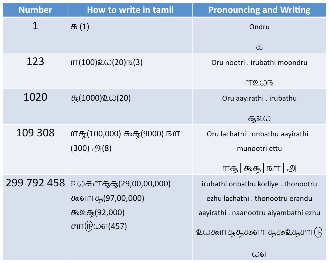 Worksheets How To Write Numerals numbers in tamil language why zero might not be important un numbers